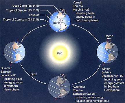 Tilted Earth in four positions around sun showing light falling differently on different latitudes.