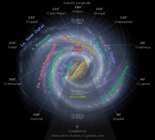 Which spiral arm of the Milky Way contains our sun ...