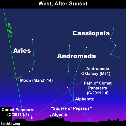 Comet PANSTARRS appears briefly in the west after sunset in March 2013. This comet appears beneath the waxing crescent moon on March 14, above the star Algenib on March 17/18, and above the star Alpheratz on March 25/26. It finally meets with the Andromeda galaxy in early April.