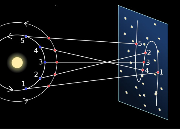 Diagram of planetary orbits projected onto a vertical screen.