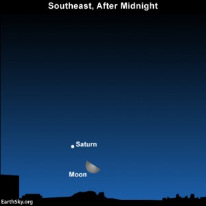 If you're a night owl, look for the moon and Saturn to rise in the southeast sky after midnight. Click here for details