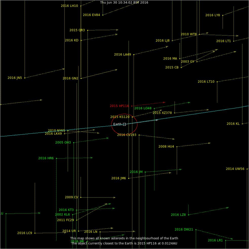 Asteroids in Earth's neighborhood of the solar system today, via Armagh Observatory.