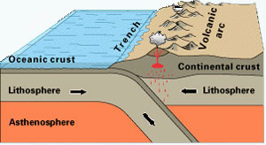 Diagram with top layers of Earth - lithosphere and asthenosphere.