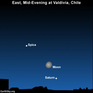 The moon, Saturn and Spica as seen from South America