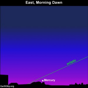 The ecliptic hits the horizon at a shallow angle on early spring mornings, which keeps Mercury buried in the glow of morning twilight at northerly latitudes.