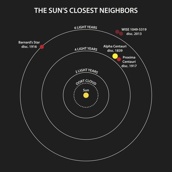 This diagram illustrates the locations of the star systems that are closest to the Sun. The year when each star was discovered to be a neighbor of the Sun is indicated. The binary system WISE J104915.57-531906 is the third nearest system to the Sun, and the closest one found in a century. Credit: Janella Williams, Penn State University.