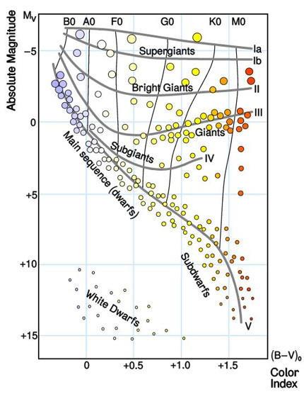 The HR Diagram categorizes stars by surface temperature and luminosity. Hot blue stars, over 30,000 Kelvin, at left; and cool red stars, less than 3,000 Kelvin, at right. The most luminous stars – over 1,000,000 solar - are at top, and the least luminous stars - 1/10,000 solar - at bottom.