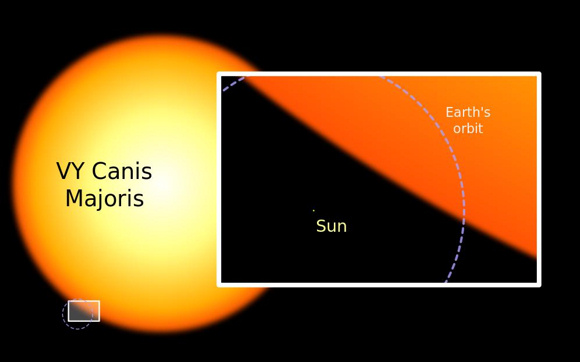 Contrasting size of the star VY CMa with sun