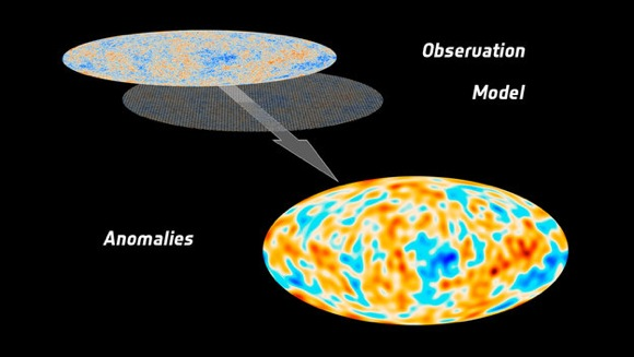 When compared to the best fit of observations to the standard model of cosmology, Planck's high-precision capabilities reveal that the fluctuations in the cosmic microwave background at large scales are not as strong as expected. The graphic shows a map derived from the difference between the two, which is representative of what the anomalies could look like.