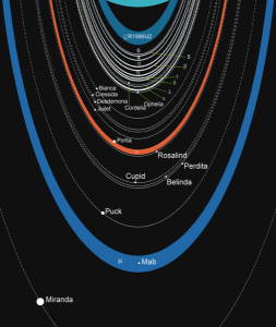 Illustration of the orbits of Uranus' rings and moons.