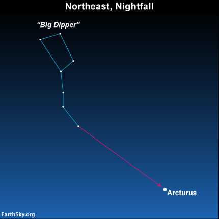 Use the Big Dipper to arc to Arcturus.