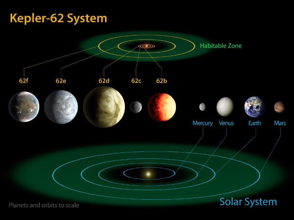 Kepler discovers smallest habitable zone planets