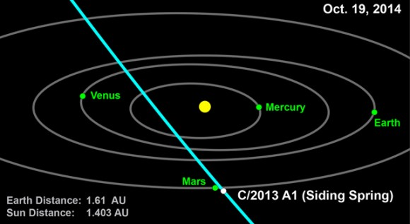 Comet 2013 A1 (Siding Spring) will not strike Mars in 2014, according to the latest calculations from NASA's Near-Earth Object Office.