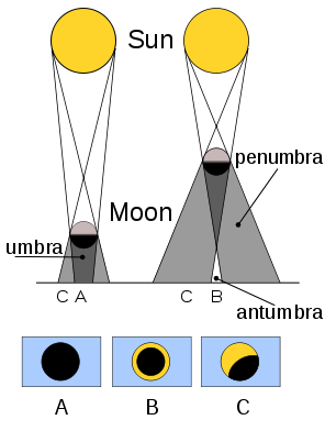 Diagrams of sun and moon showing shadows cast by moon for total, partial, and annular eclipses.