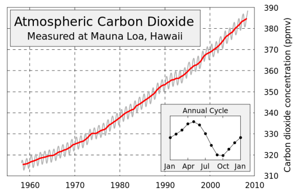 This figure shows the history of atmospheric carbon dioxide concentrations as directly measured at Mauna Loa, Hawaii. This curve is known as the Keeling curve, and is an essential piece of evidence of the man-made increases in greenhouse gases that are believed to be the cause of global warming. The longest such record exists at Mauna Loa, but these measurements have been independently confirmed at many other sites around the world