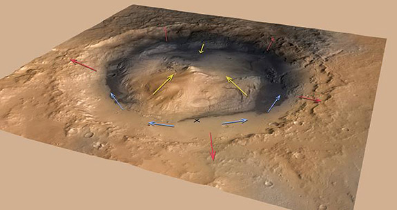 The researchers report that air would have flowed up the crater rim (red arrows) and the flanks of Mount Sharp (yellow arrows) in the morning when the Martian surface warmed, and reversed in the cooler late afternoon. The researchers created a computer model showing that the fine dust carried by these winds could accumulate over time to build a mound the size of Mount Sharp even if the ground were bare from the start. The blue arrows indicate the more variable wind patterns on the floor of the crater, which includes the Curiosity landing site (marked by the