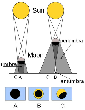 The above diagram shows a total solar eclipse (A), annular eclipse (B) and partial solar eclipse (C). Image credit: Wikimedia Commons