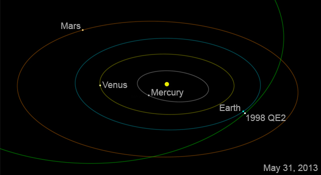 Asteroid 1998 QE2 will sail past Earth on May 31, 2013, getting no closer than about 3.6 million miles (5.8 million kilometers), or about 15 times the distance between Earth and the moon.