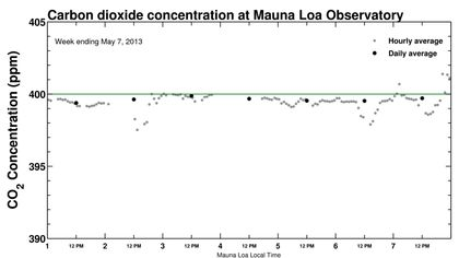 A chart from Scripps Institution of Oceanography shows the carbon dioxide level hovering near 400 ppm in the first week of May, 2013. Two independent teams of scientists measure CO2 on Mauna Loa: one from the U.S. National Oceanic and Atmospheric Administration (NOAA), the other from the Scripps Institution of Oceanography. The NOAA team posted word on its web site this morning before dawn Hawaii time: The daily average for May 9 was 400.03 ppm. The Scripps team later confirmed the milestone had been crossed.