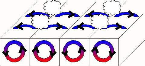 Diagram of wind direction and circulation.