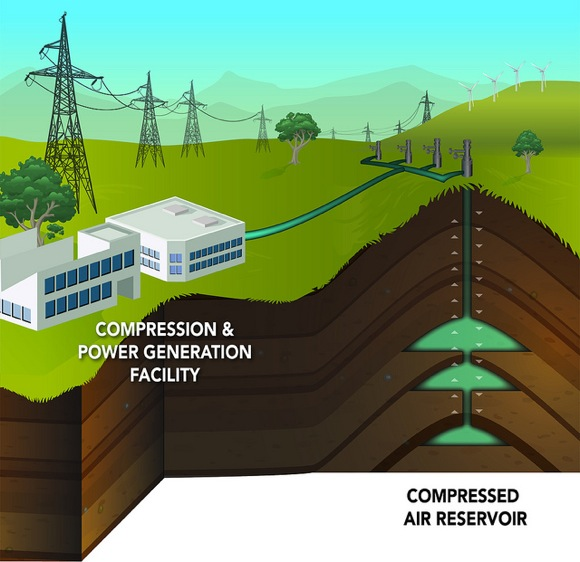 Researchers at PNNL and BPA have identified a site they call Columbia Hills north of Boardman, Ore., on the Washington state side of the Columbia River, that could house a 207-megawatt conventional compressed air energy storage facility.