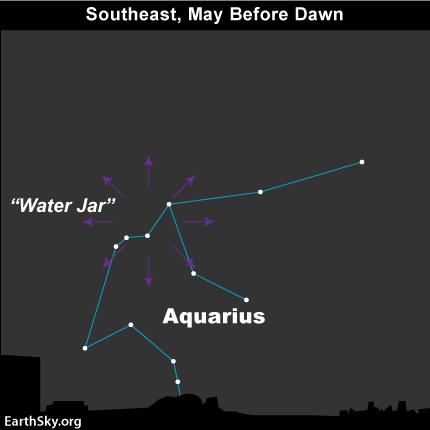 The radiant point of the Eta Aquarid meteor shower is near the star Eta in the constellation Aquarius the Water Bearer.