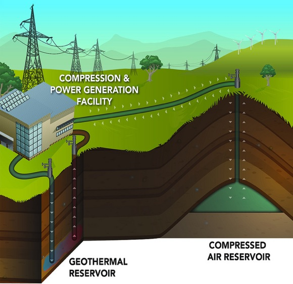 Researchers at PNNL and BPA have identified a site they call Yakima Minerals that is about 10 miles north of Selah, Wash., and could house an 83-megawatt geothermal compressed air energy storage facility.