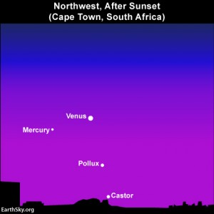 The stars Castor and Pollux are lost in the glow of sunset at southerly latitudes. But the planet Mercury is easier to see south of the equator.
