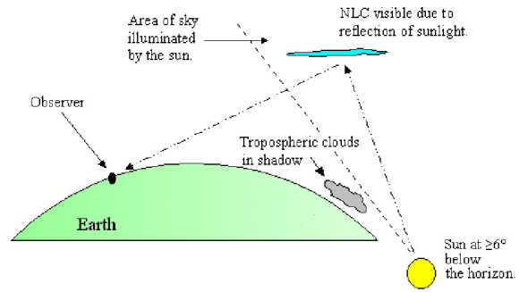 Diagram of light shining from the sun, bouncing off high clouds to a location over the horizon from the sun.