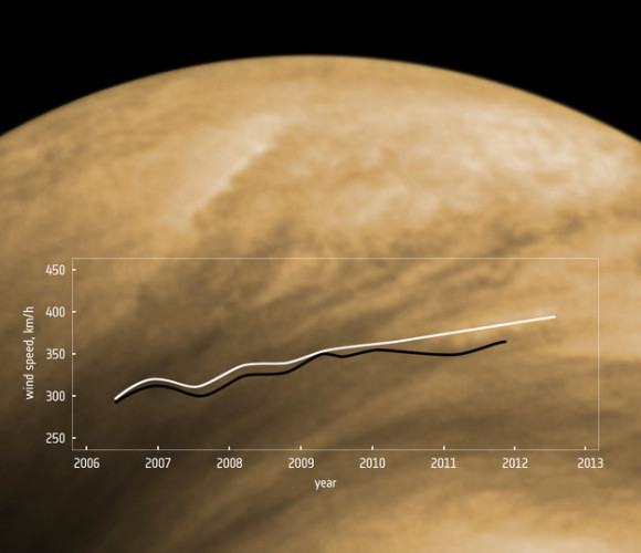 Average wind speeds at low latitudes (between the equator and 50º north or south) have increased from roughly 300 km/h to 400 km/h over the first six years of the Venus Express mission. In this graph, the white line shows the data derived from manual cloud tracking, and the black line is from digital tracking methods.
