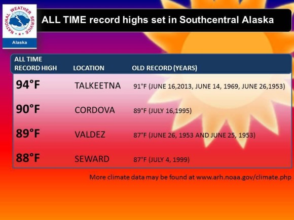 More record heat across Alaska. Image Credit: NWS