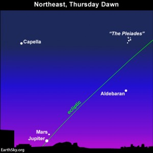 The planets Jupiter and Mars sit low in the eastern sky before sunrise tomorrow (Thursday, July 18). You may need binoculars to see Mars in the glow of morning dawn.