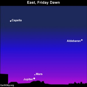 Jupiter and Mars climb above the eastern horizon as darkness begins to give way to dawn. Click here to find out when these planets rise into your sky.
