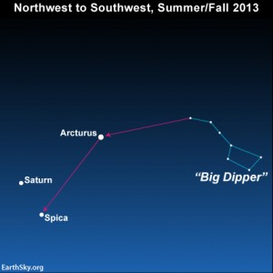 Use the Big Dipper to find star Spica and planet Saturn in  summer and autumn 2013.