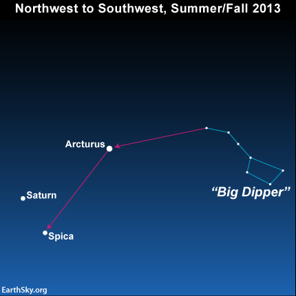 Are you familiar with the Big Dipper, which appears in the northwest at nightfall? If so, you can use the Big Dipper to find Saturn in 2013. Click here for details.