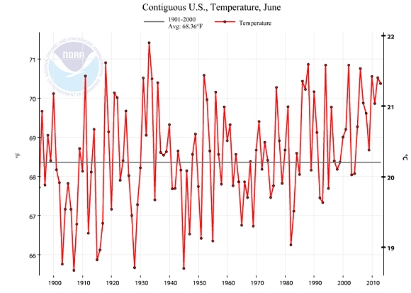 Contiguous temperatures in the month of June for the United States from 1895 through 2013. Image Credit: NCDC