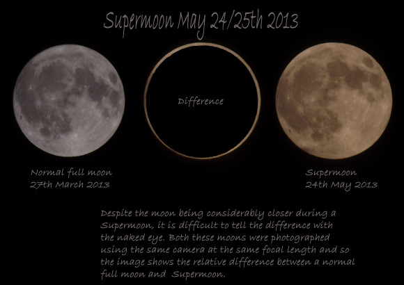 Size comparison between March 2013 full moon and May 2013 supermoon via our friend Alec Jones. Thanks, Alec! The difference in size is due to the moon's location in orbit. The moon's orbit isn't circular, so its distance from Earth varies.