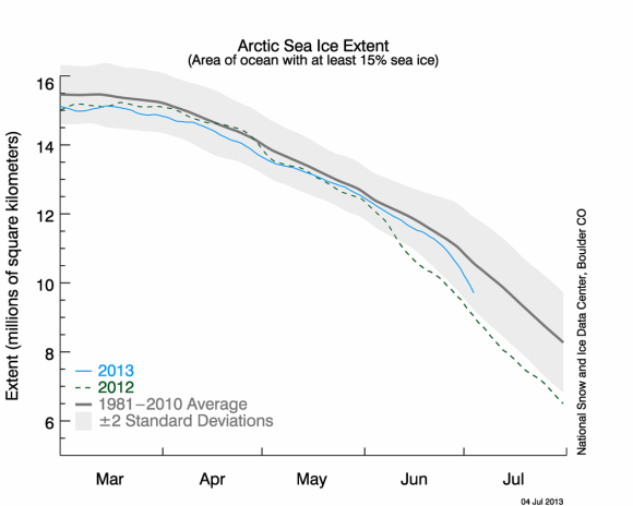 Arctic sea ice melt as of the end of June 2013. Image Credit: https://nsidc.org/
