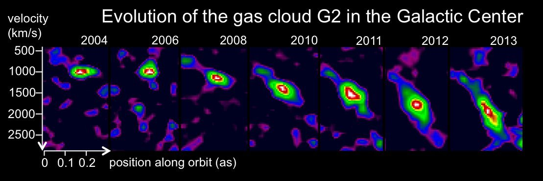 View larger. | Series of position-velocity diagrams from 2004 to 2013, which were scaled to identical peak luminosities. Over time, the gas cloud becomes increasingly stretched, as can clearly be seen, due to the gravitational shear of the black hole. Image via the Max Planck Institute for Extraterrestrial Physics.