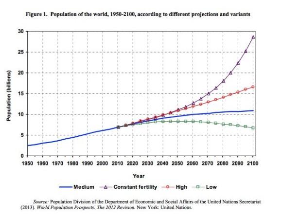 population-1900-2100