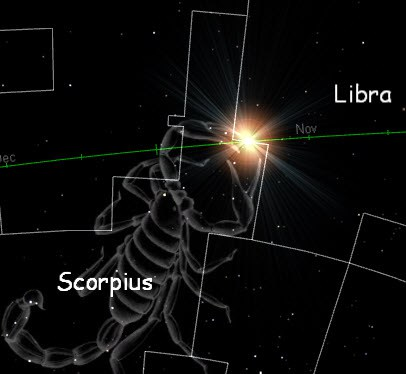 The sun doesn't spend much time in front of the constellation Scorpius each year.  It's there for about a week, between about November 22 and 29.  Read more about the sun in Scorpius from Bob's Spaces.  Bob also created this illustration.