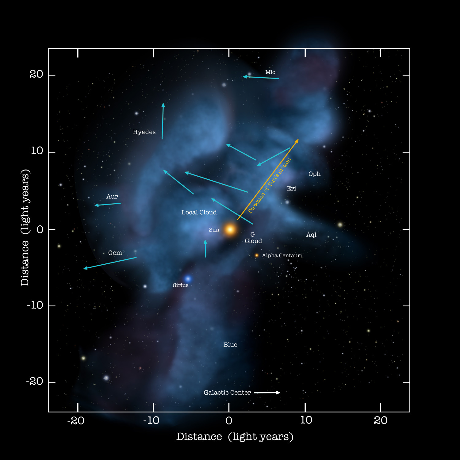 The solar journey through space is carrying us through a cluster of very low density interstellar clouds. Right now the Sun is inside of a cloud that is so tenuous that the interstellar gas detected by IBEX is as sparse as a handful of air stretched over a column that is hundreds of light years long. These clouds are identified by their motions. Labels. Credit: NASA/Adler/U. Chicago/Wesleyan