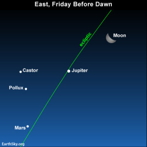 In the last days of August, and first days of September, the waning moon will be moving past the planets Jupiter and Mars in the east before dawn. Here' s the view on the morning of August 30.