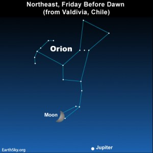 The moon, Jupiter and the constellation Orion as viewed from temperate latitudes in South America latitudes