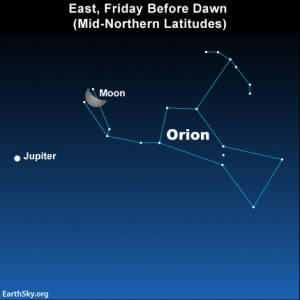 The moon, Jupiter and the constellation Orion as seen from mid-northern latitudes