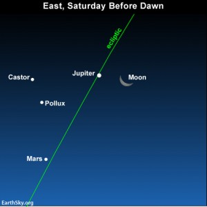 Wake up before dawn on August 31 to see - in additon to the moon and Jupiter - the Gemini stars, Castor and Pollux, and the red planet Mars.