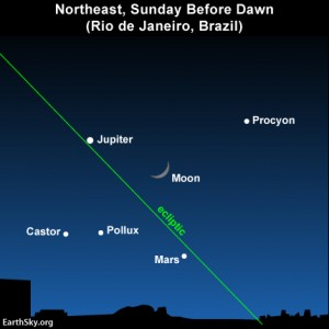 The waxing crescent moon, stars and planets as seen from temperate latitudes in South America before dawn September 1.