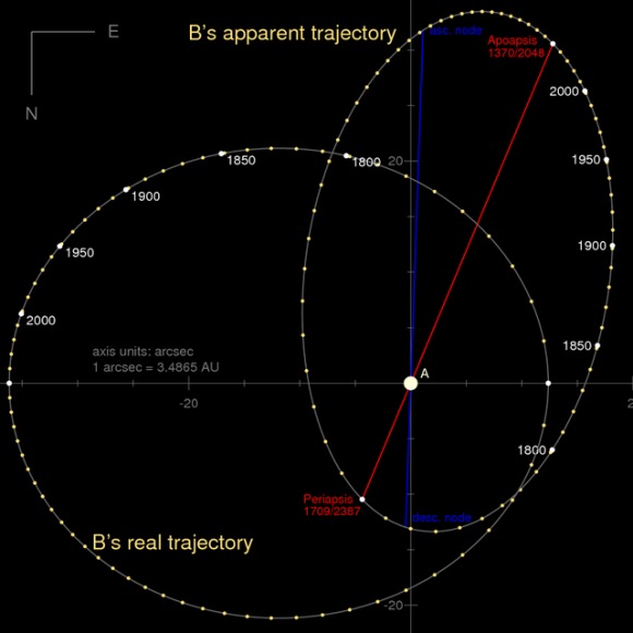 The orbital motion of component B relative to component A as seem from Earth as well as the true appearance from face-on view. The time steps are approximately 10 years.  Illustration via Wikimedia Commons