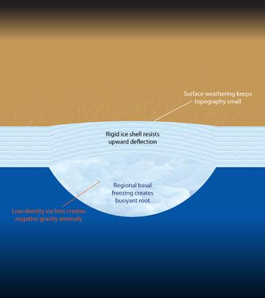 Ice shell diagram