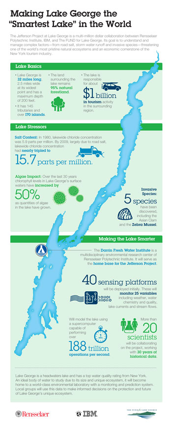 lake-george-infographic-ibm-350